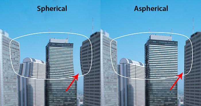 Отличия сферической линзы от асферической