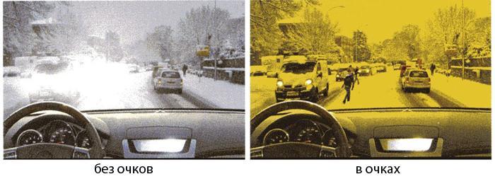 Принцип действия антибликовых очков для вождения