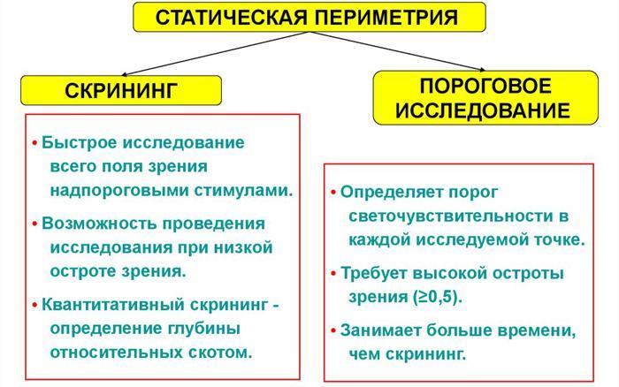 Методы статической периметрии
