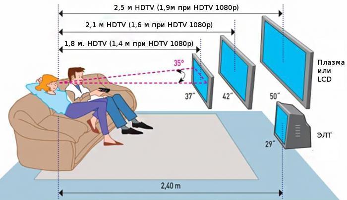 На каком расстоянии нужно сидеть от телевизора