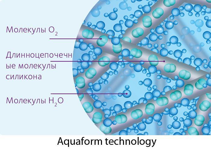Технология Aquaform в контактных линзах от Cooper Vision