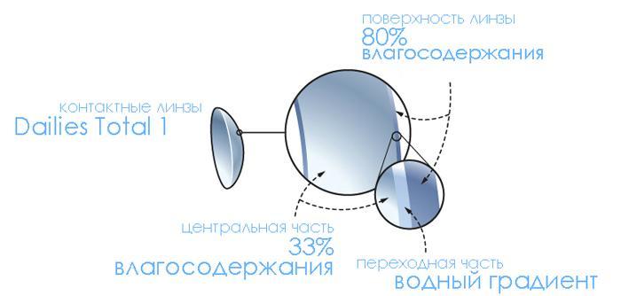 Особенности контактных линз DailiesTotal1
