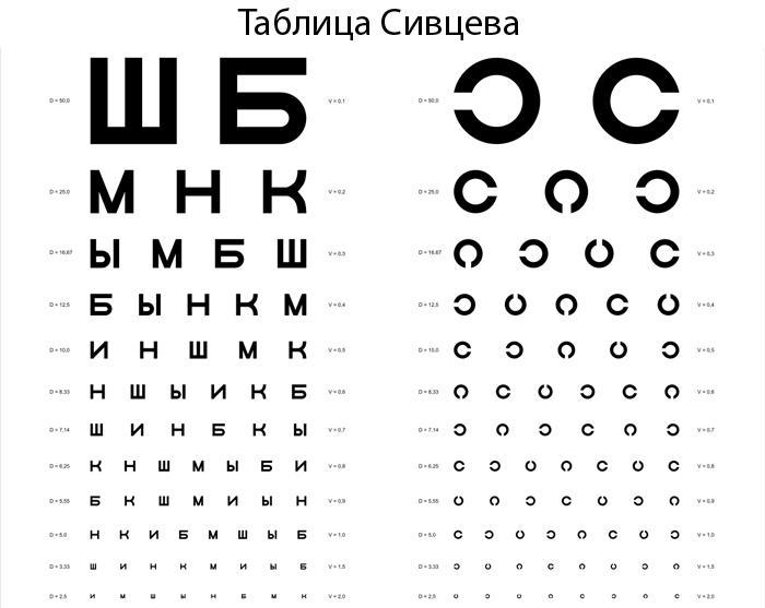 Таблица Сивцева для проверки остроты зрения