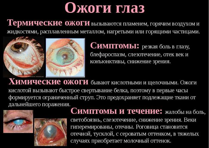 Виды ожогов глаз