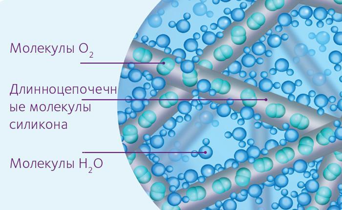Технология Aquaform