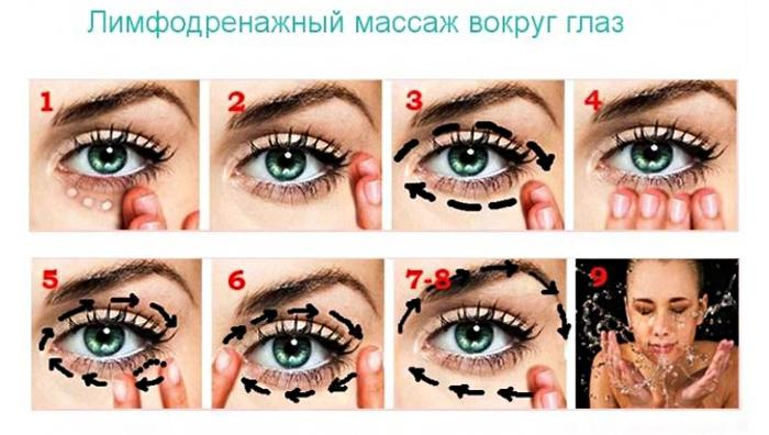 Лимфодренажный массаж вокруг глаз