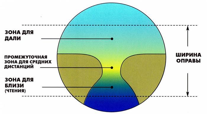 Особенности прогрессивных линз для очков
