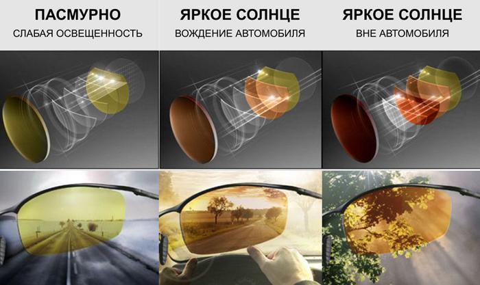 Очки с антибликовым покрытием для водителей