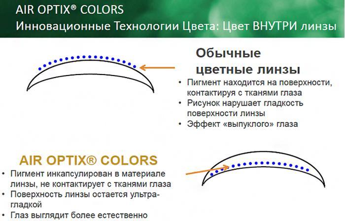 """Air optix colors - технология цвета""""3 в 1"""""""