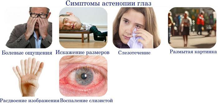 Симптомы астенопии