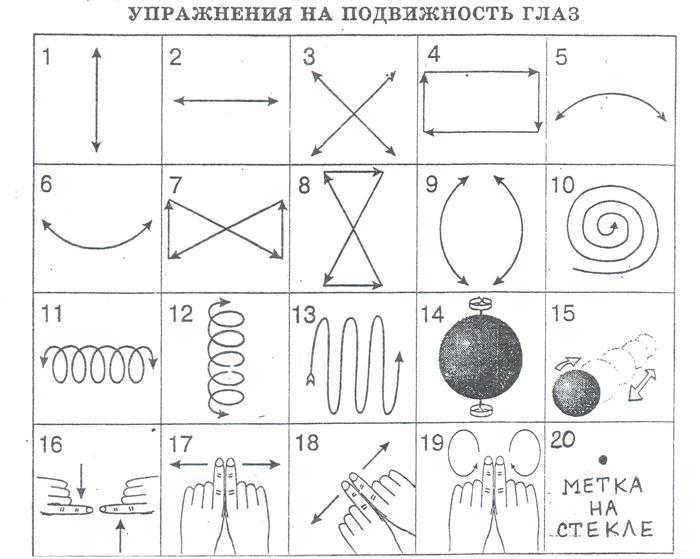 Упражнения на подвижность глаз по Жданову