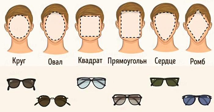 Выбор оправы очков по типу лица
