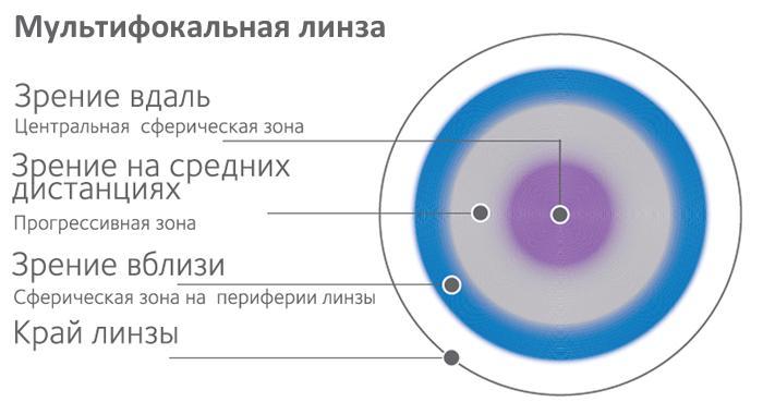 Мультифокальная контактная линза