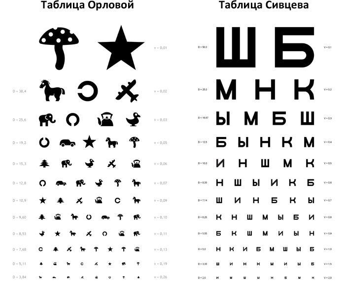 Таблицы Орловой и Сивцева