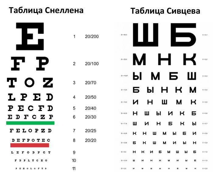 Таблицы для проверки зрения Сивцева и Снеллена
