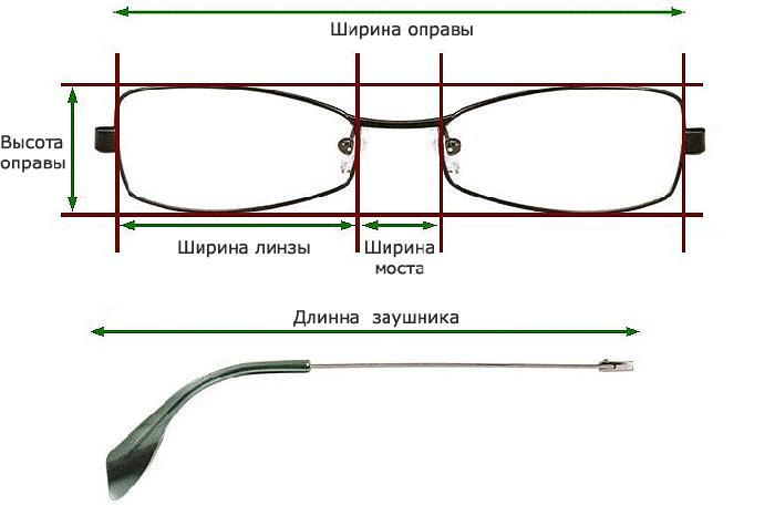 Как измерить очки
