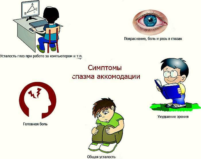 Основные симптомы спазма аккомодации