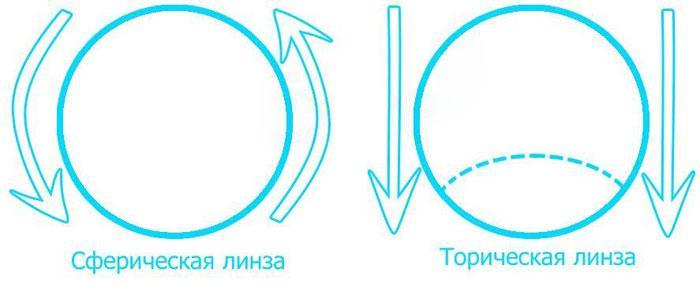 Чем отличается сферическая и торическая линза
