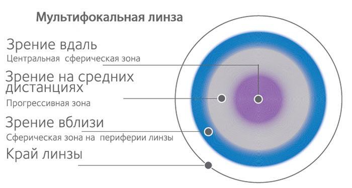 Мультифокальные контактные линзы