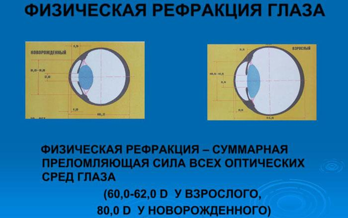 Физическая рефракция глаза