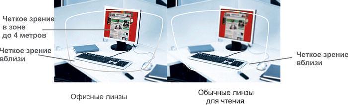 Разница между обычными и офисными линзами